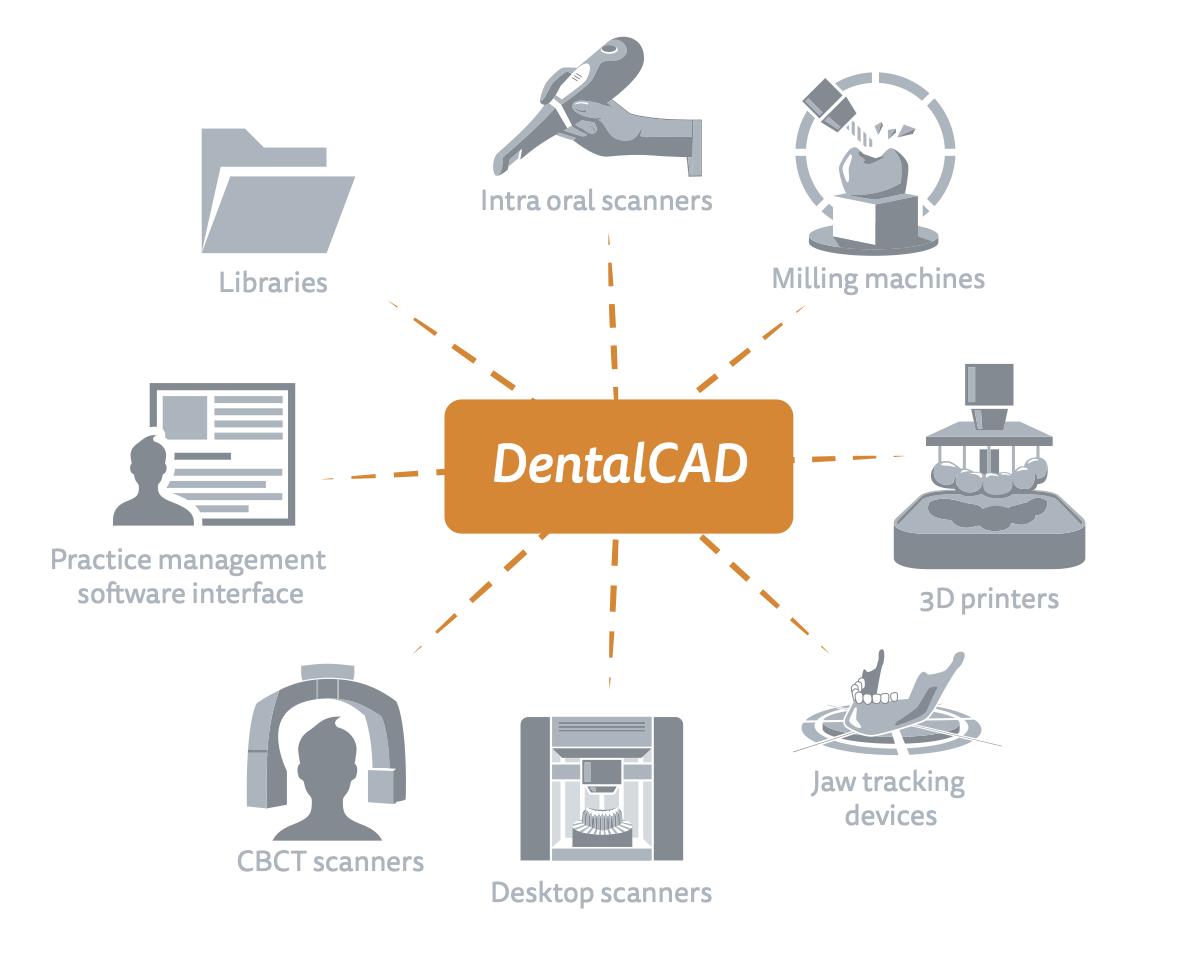 Exocad Dental CAD