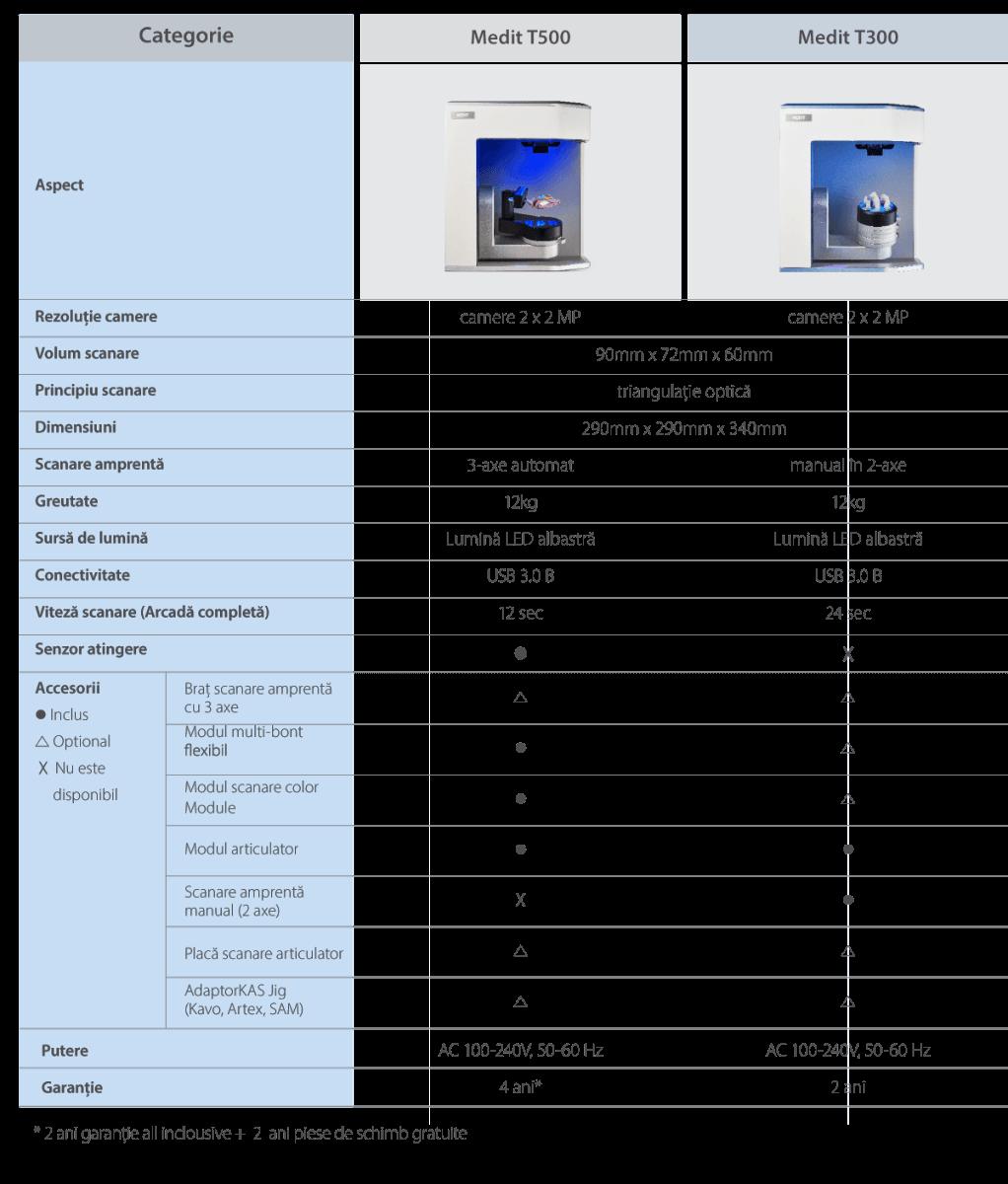 Comparatie scanere Medit T300 / T500